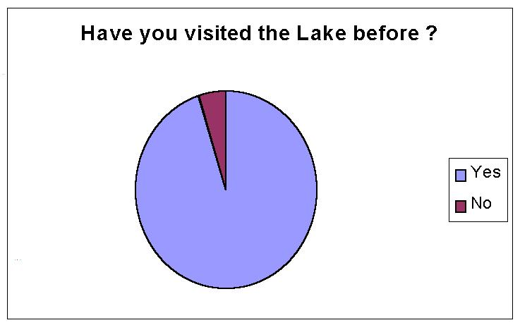 Have you ever visited the lake before?