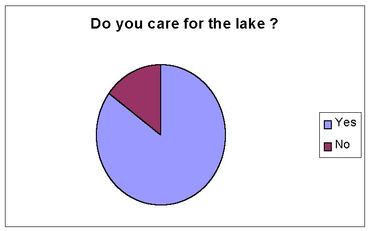 Do you care for the lake?