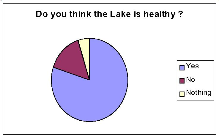 Do you think the lake is healthy?